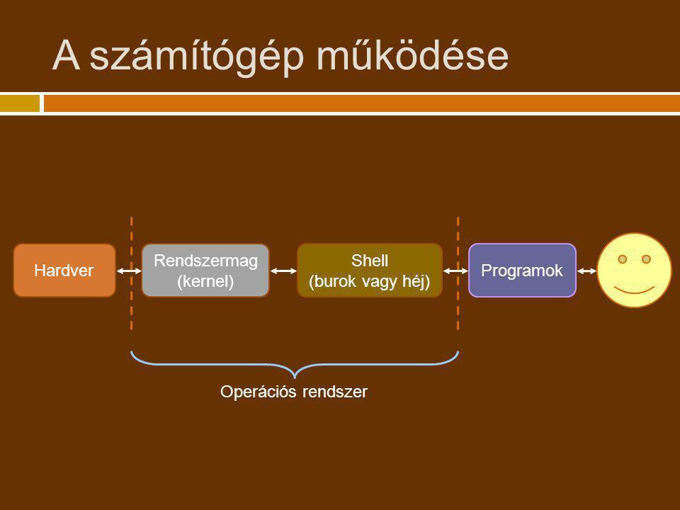 A számítógép működése Hardver Rendszermag (kernel) Shell (burok vagy héj) Programok Operációs rendszer