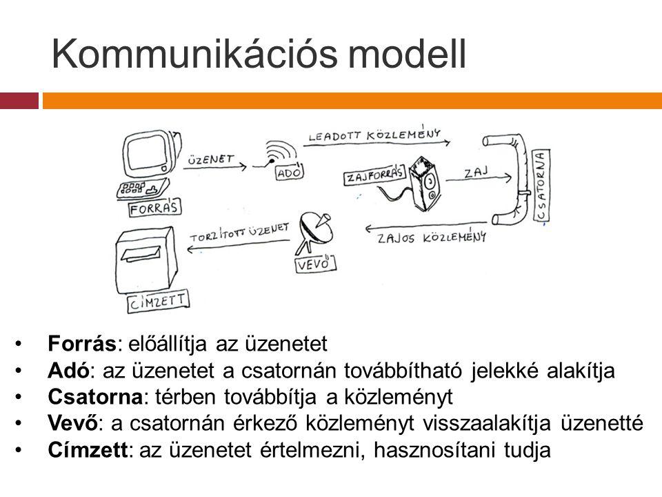 Kommunikációs modell Forrás: előállítja az üzenetet Adó: az üzenetet a csatornán továbbítható jelekké alakítja Csatorna: térben továbbítja a közlemény