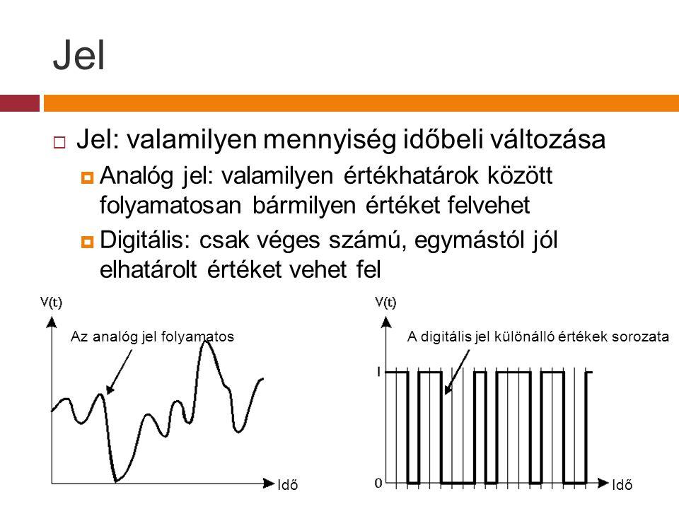  Jel: valamilyen mennyiség időbeli változása  Analóg jel: valamilyen értékhatárok között folyamatosan bármilyen értéket felvehet  Digitális: csak véges számú, egymástól jól elhatárolt értéket vehet fel Idő Az analóg jel folyamatosA digitális jel különálló értékek sorozata