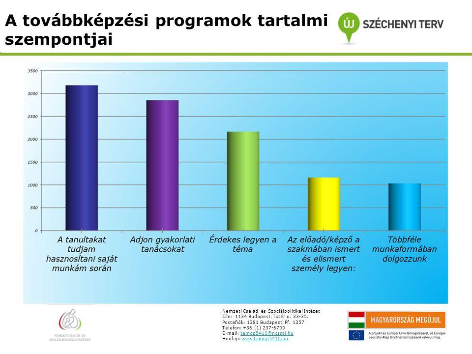 A továbbképzési programok tartalmi szempontjai Nemzeti Csal á d- é s Szoci á lpolitikai Int é zet C í m: 1134 Budapest, T ü z é r u.