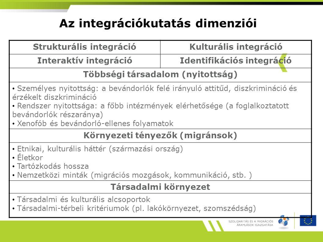 Az integrációkutatás dimenziói Strukturális integrációKulturális integráció Interaktív integrációIdentifikációs integráció Többségi társadalom (nyitottság) Személyes nyitottság: a bevándorlók felé irányuló attitűd, diszkrimináció és érzékelt diszkrimináció Rendszer nyitottsága: a főbb intézmények elérhetősége (a foglalkoztatott bevándorlók részaránya) Xenofób és bevándorló-ellenes folyamatok Környezeti tényezők (migránsok) Etnikai, kulturális háttér (származási ország) Életkor Tartózkodás hossza Nemzetközi minták (migrációs mozgások, kommunikáció, stb.