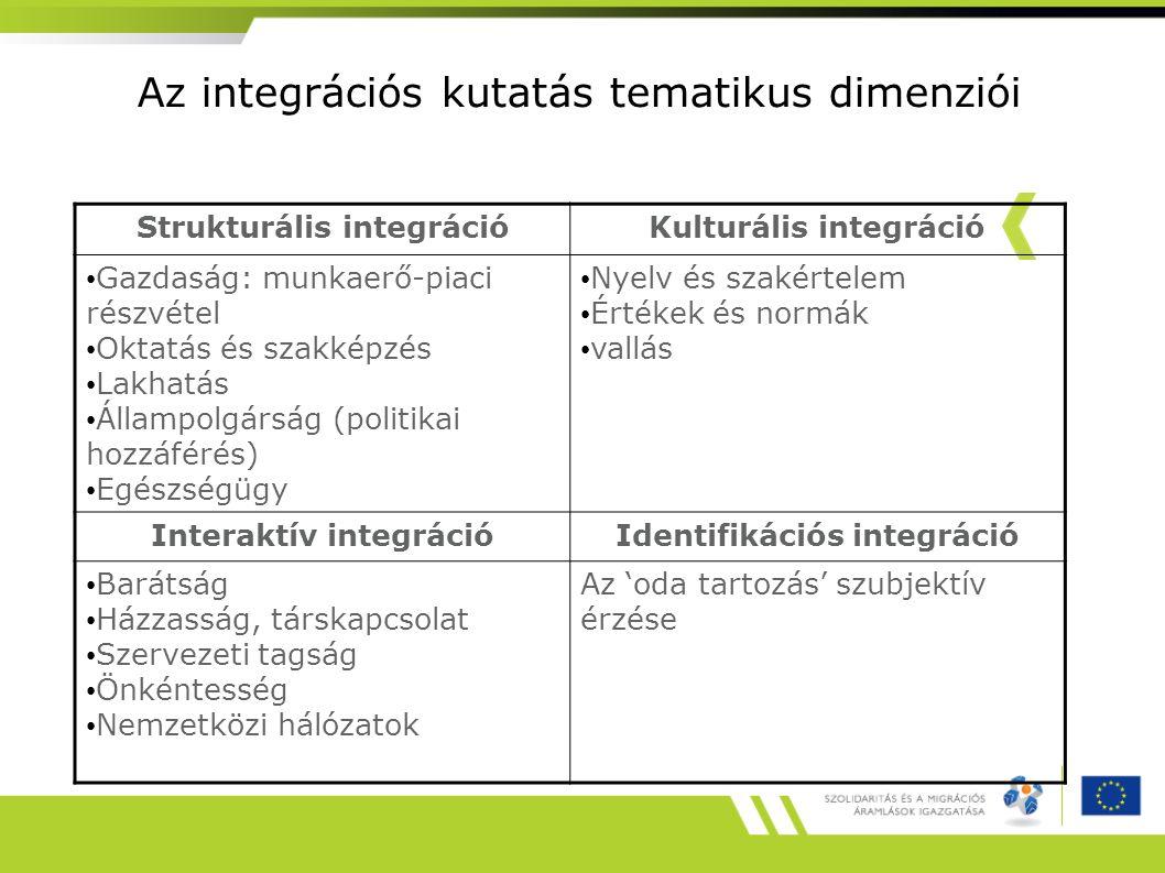 Strukturális integráció Az egyén társadalmi integrációja - a jogok megszerzése, bevándorlók számára fontos intézményekhez való hozzáférés, részvétel – a társadalmi, gazdasági, munkaerő-piaci szervezetek – oktatás, képzés, egészségügy – Lakhatás – Állampolgárság (mint a politikai részvétel záloga) A fentiek (látszólagos?) alternatívája a nemzeti kolóniák kialakulása, vagy a nemzetközi rendszerekben való részvétel