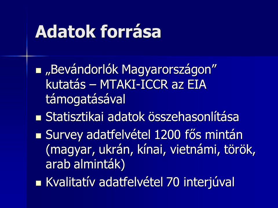 """Adatok forrása """"Bevándorlók Magyarországon"""" kutatás – MTAKI-ICCR az EIA támogatásával """"Bevándorlók Magyarországon"""" kutatás – MTAKI-ICCR az EIA támogat"""