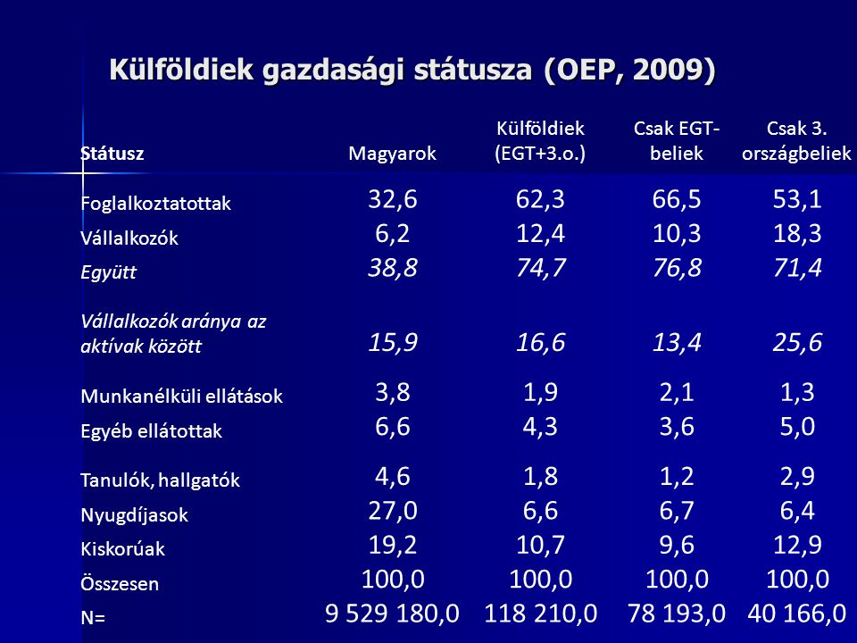 Külföldiek gazdasági státusza (OEP, 2009) StátuszMagyarok Külföldiek (EGT+3.o.) Csak EGT- beliek Csak 3. országbeliek Foglalkoztatottak 32,662,366,553