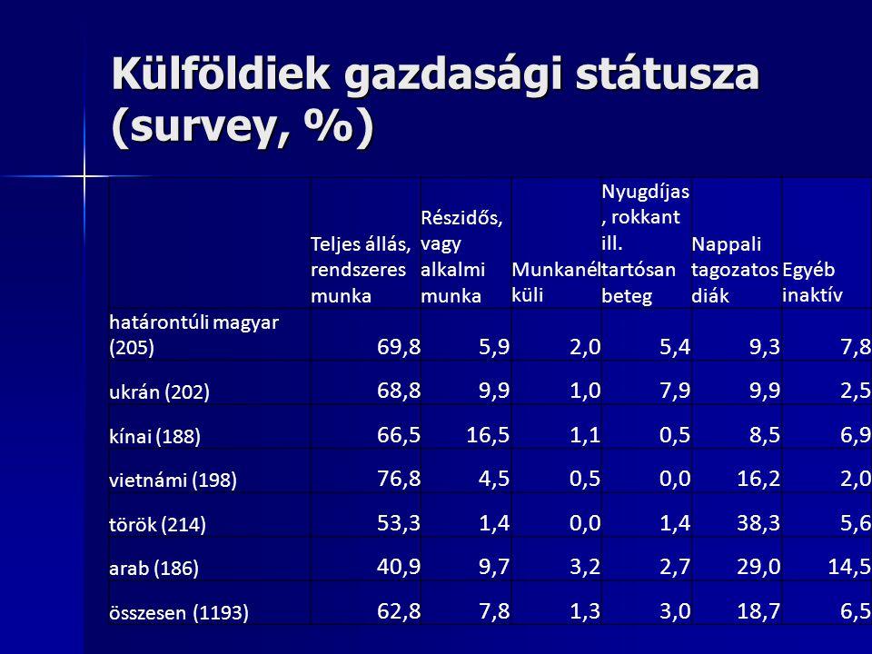 Külföldiek gazdasági státusza (survey, %) Teljes állás, rendszeres munka Részidős, vagy alkalmi munka Munkanél küli Nyugdíjas, rokkant ill. tartósan b