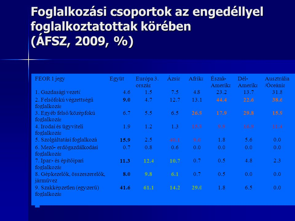 Foglalkozási csoportok az engedéllyel foglalkoztatottak körében (ÁFSZ, 2009, %)
