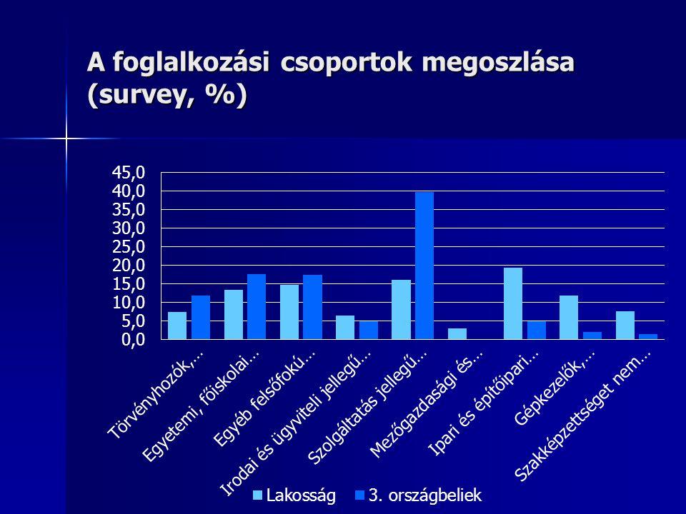 A foglalkozási csoportok megoszlása (survey, %)
