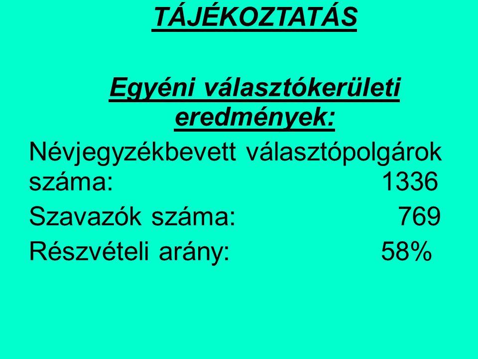 TÁJÉKOZTATÁS Egyéni választókerületi eredmények: Névjegyzékbevett választópolgárok száma: 1336 Szavazók száma: 769 Részvételi arány: 58%