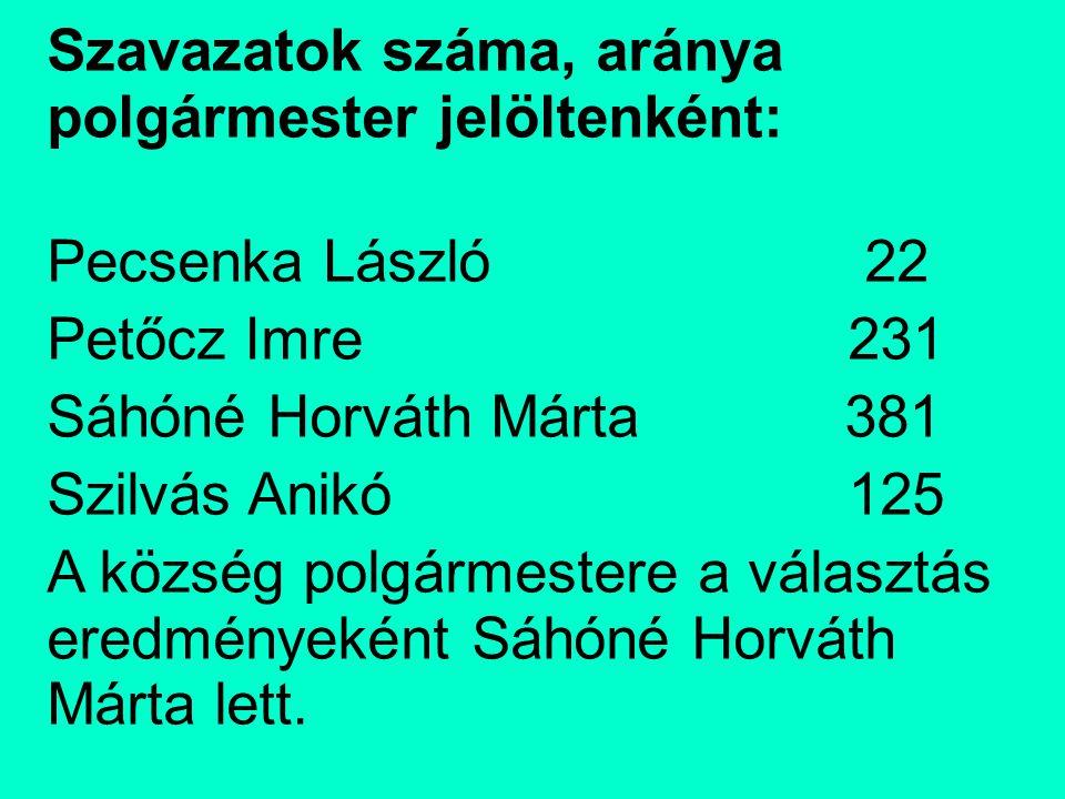 Szavazatok száma, aránya polgármester jelöltenként: Pecsenka László 22 Petőcz Imre 231 Sáhóné Horváth Márta 381 Szilvás Anikó 125 A község polgármestere a választás eredményeként Sáhóné Horváth Márta lett.
