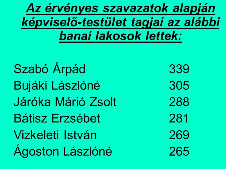 TÁJÉKOZTATÁS Kisebbségi választókerületi eredmények: Névjegyzékbevett választópolgárok száma: 83 Szavazók száma: 52 Részvételi arány: 63%