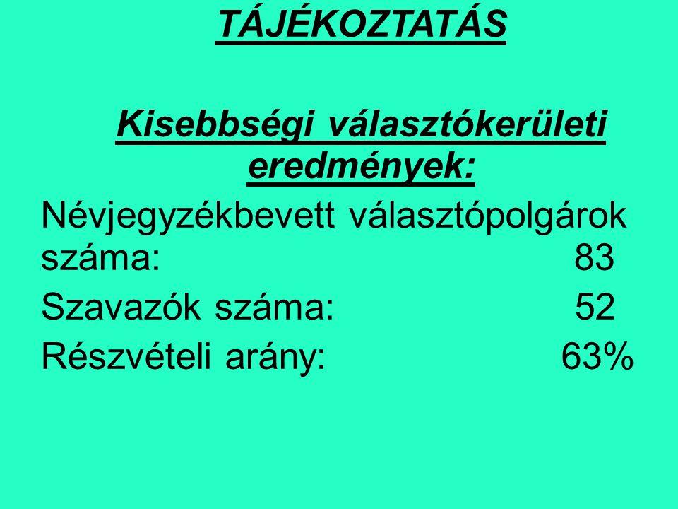Érvényes szavazatok száma jelöltenként: Baranyai Ernő 19 Bakacs Béla15 Járóka Zsolt 11 Id.