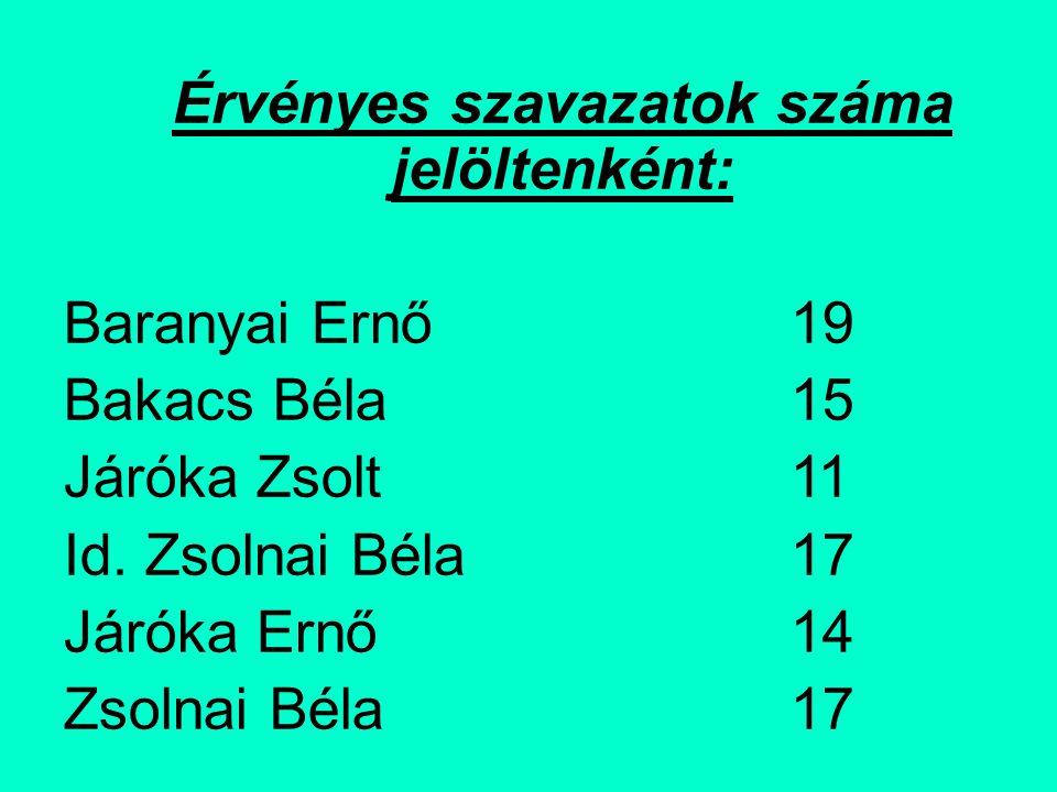 Zsolnai Renátó 10 Szemes Sándor17 Baranyai Katalin15 A megválasztott kisebbségi önkormányzati képviselő-testület tagjai: Baranyai Ernő19 Id.
