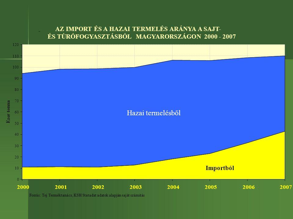 AZ IMPORT ÉS A HAZAI TERMELÉS ARÁNYA A SAJT- ÉS TÚRÓFOGYASZTÁSBÓL MAGYARORSZÁGON 2000 - 2007 - Importból Hazai termelésből 0 10 20 30 40 50 60 70 80 90 100 110 120 20002001200220032004200520062007 Ezer tonna Forrás: Tej Terméktanács, KSH Statadat adatok alapján saját számítás