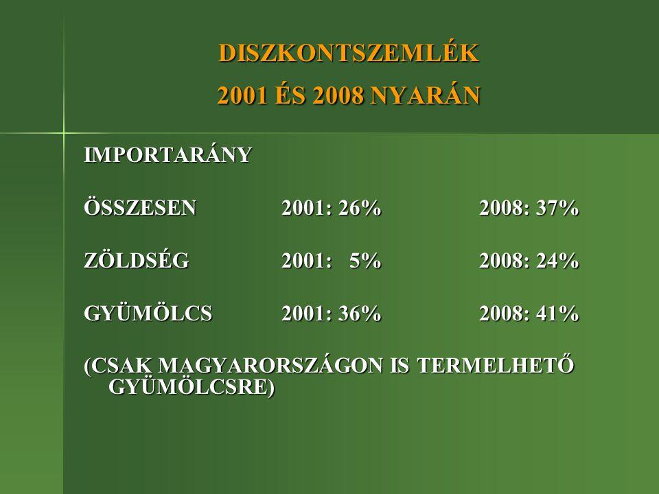 DISZKONTSZEMLÉK 2001 ÉS 2008 NYARÁN IMPORTARÁNY ÖSSZESEN2001: 26%2008: 37% ZÖLDSÉG2001: 5%2008: 24% GYÜMÖLCS2001: 36%2008: 41% (CSAK MAGYARORSZÁGON IS TERMELHETŐ GYÜMÖLCSRE)