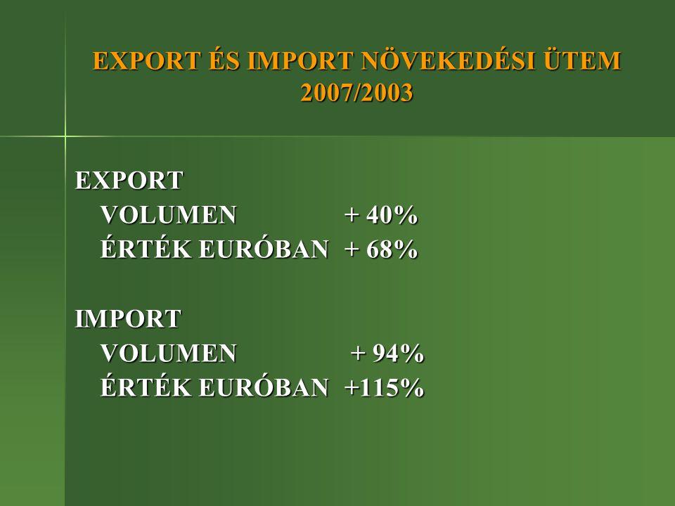 EXPORT ÉS IMPORT NÖVEKEDÉSI ÜTEM 2007/2003 EXPORT VOLUMEN + 40% ÉRTÉK EURÓBAN + 68% IMPORT VOLUMEN + 94% ÉRTÉK EURÓBAN+115%