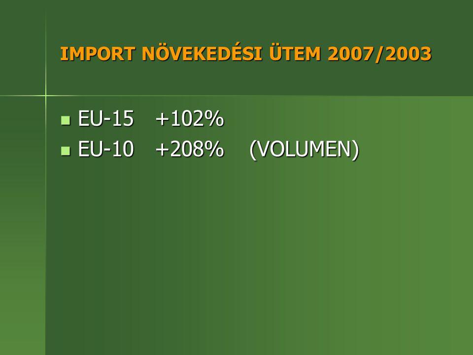 IMPORT NÖVEKEDÉSI ÜTEM 2007/2003 EU-15+102% EU-15+102% EU-10+208% (VOLUMEN) EU-10+208% (VOLUMEN)