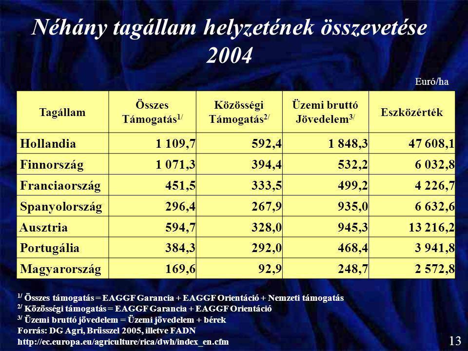 Néhány tagállam helyzetének összevetése 2004 Tagállam Összes Támogatás 1/ Közösségi Támogatás 2/ Üzemi bruttó Jövedelem 3/ Eszközérték Hollandia1 109,