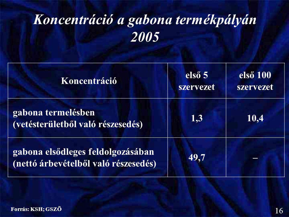 Koncentráció első 5 szervezet első 100 szervezet gabona termelésben (vetésterületből való részesedés) 1,310,4 gabona elsődleges feldolgozásában (nettó