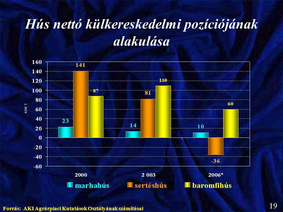 Hús nettó külkereskedelmi pozíciójának alakulása Forrás: AKI Agrárpiaci Kutatások Osztályának számításai 19