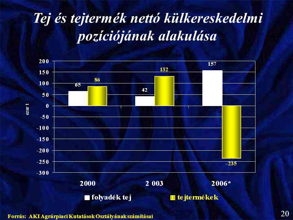 Tej és tejtermék nettó külkereskedelmi pozíciójának alakulása Forrás: AKI Agrárpiaci Kutatások Osztályának számításai 20