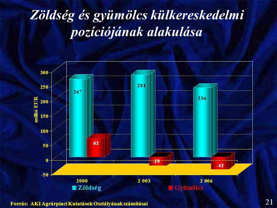 Zöldség és gyümölcs külkereskedelmi pozíciójának alakulása Forrás: AKI Agrárpiaci Kutatások Osztályának számításai 21