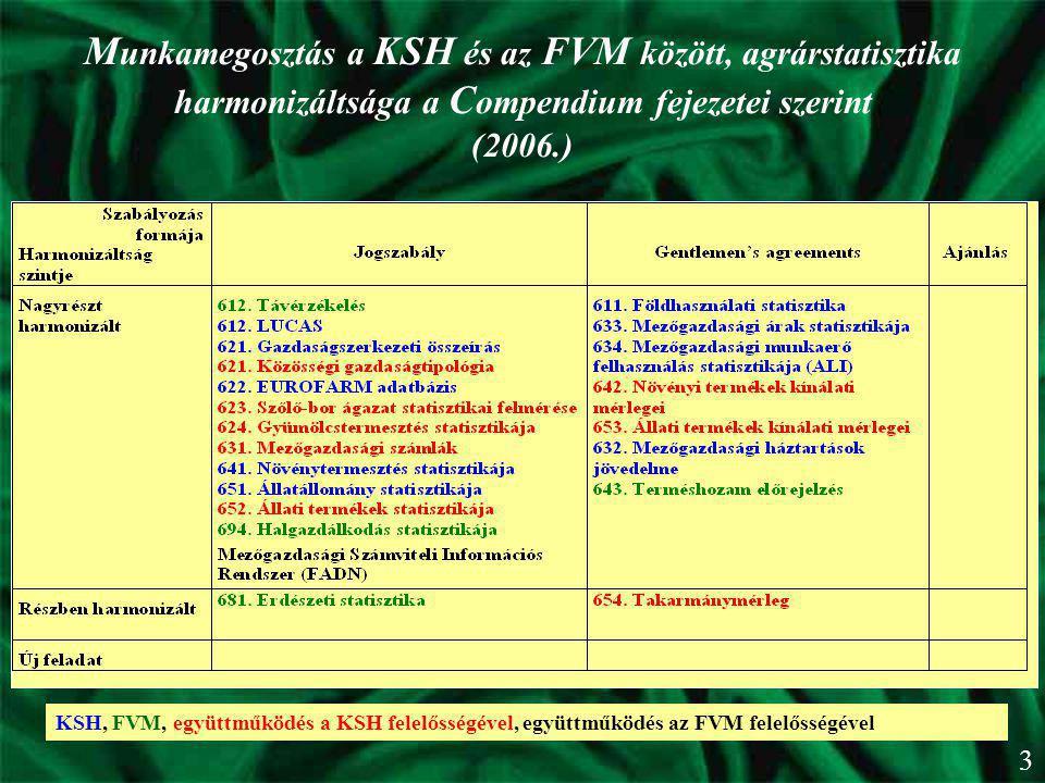 KSH, FVM, együttműködés a KSH felelősségével, együttműködés az FVM felelősségével M unkamegosztás a KSH és az FVM között, agrárstatisztika harmonizált