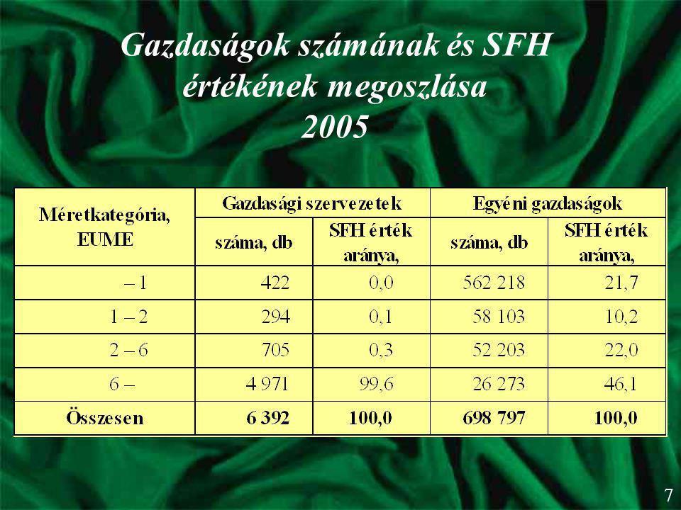 Gazdaságok számának és SFH értékének megoszlása 2005 7