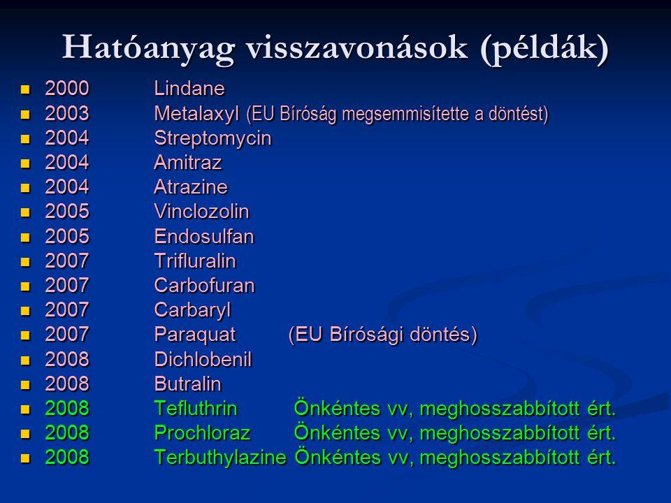 Hatóanyag visszavonások (példák) 2000 Lindane 2000 Lindane 2003 Metalaxyl (EU Bíróság megsemmisítette a döntést) 2003 Metalaxyl (EU Bíróság megsemmisí