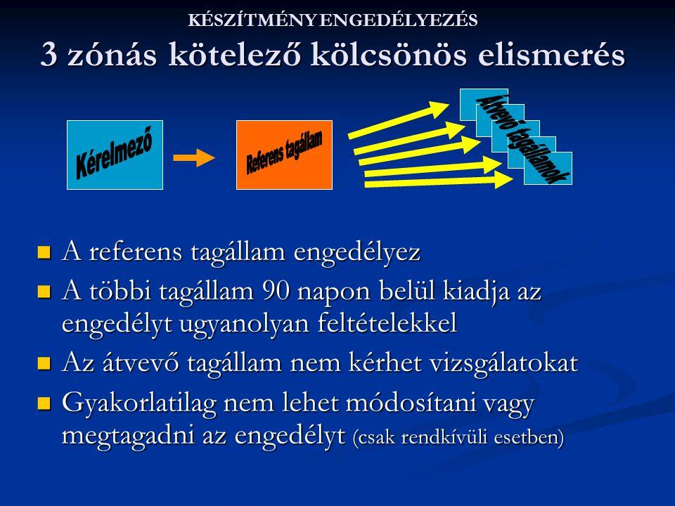 KÉSZÍTMÉNY ENGEDÉLYEZÉS 3 zónás kötelező kölcsönös elismerés A referens tagállam engedélyez A referens tagállam engedélyez A többi tagállam 90 napon b