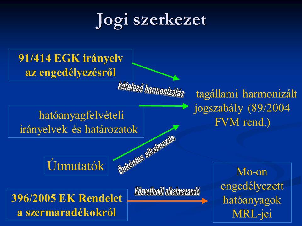 Jogi szerkezet hatóanyagfelvételi irányelvek és határozatok Útmutatók 91/414 EGK irányelv az engedélyezésről tagállami harmonizált jogszabály (89/2004