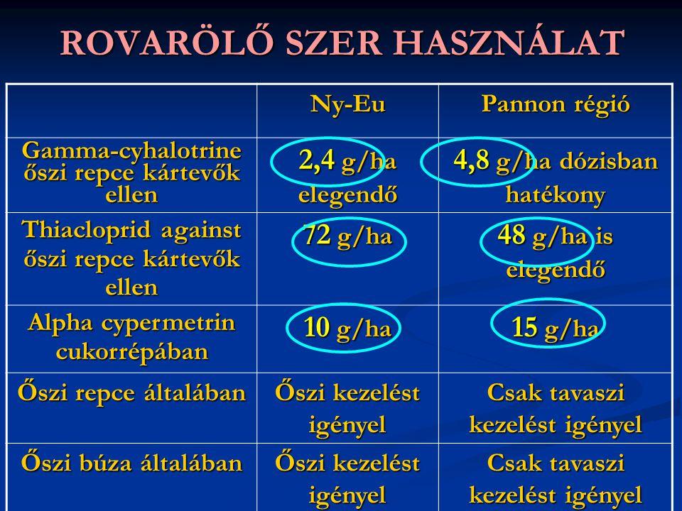 ROVARÖLŐ SZER HASZNÁLAT Ny-Eu Pannon régió Gamma-cyhalotrine őszi repce kártevők ellen 2,4 g/ha elegendő 4,8 g/ha dózisban hatékony Thiacloprid agains