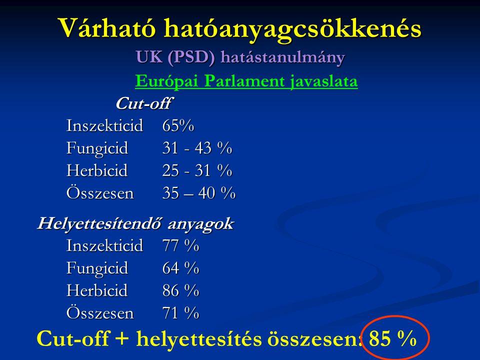 Európai Parlament javaslataCut-off Inszekticid65% Fungicid31 - 43 % Herbicid25 - 31 % Összesen 35 – 40 % Helyettesítendő anyagok Inszekticid 77 % Fung