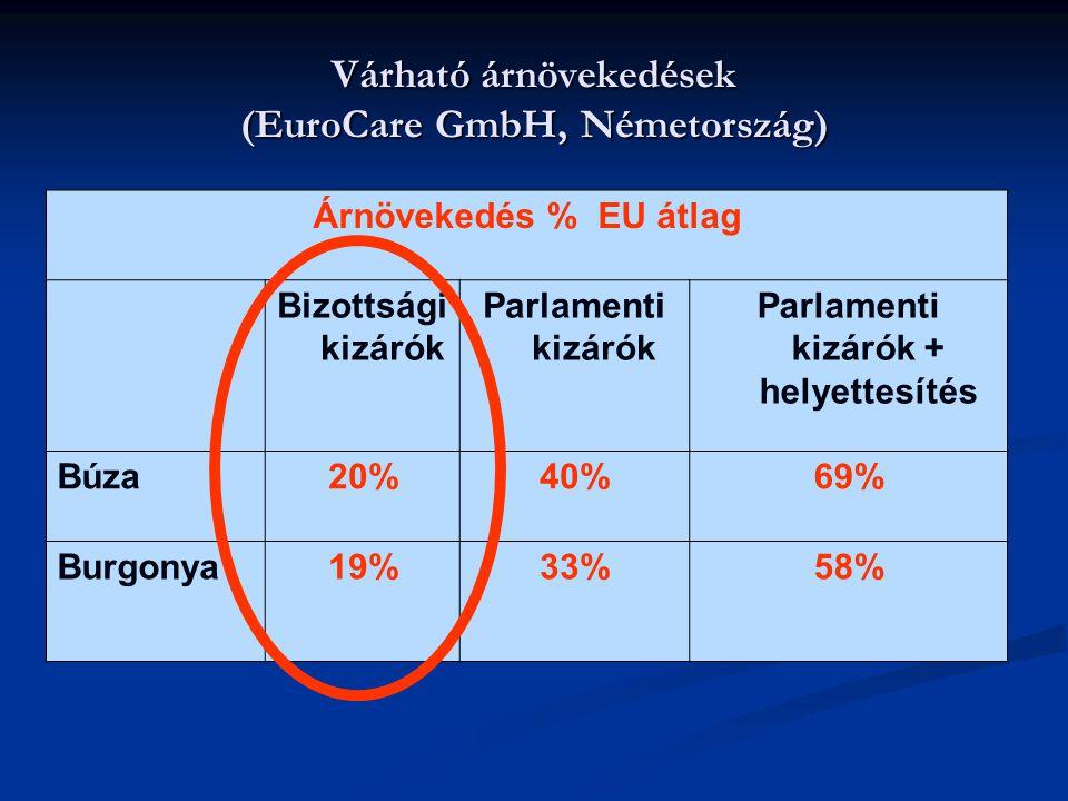 Várható árnövekedések (EuroCare GmbH, Németország) Árnövekedés % EU átlag Bizottsági kizárók Parlamenti kizárók Parlamenti kizárók + helyettesítés Búz