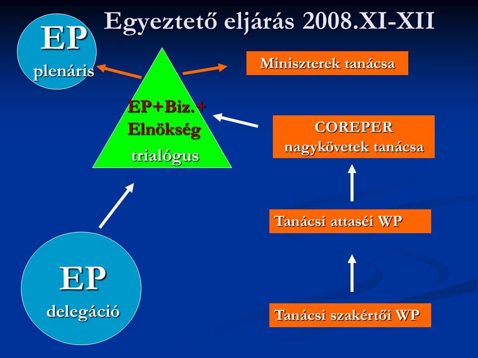 Egyeztető eljárás 2008.XI-XII EP delegáció trialógus Tanácsi szakértői WP Tanácsi attaséi WP COREPER nagykövetek tanácsa EP+Biz.+ Elnökség EP plenáris