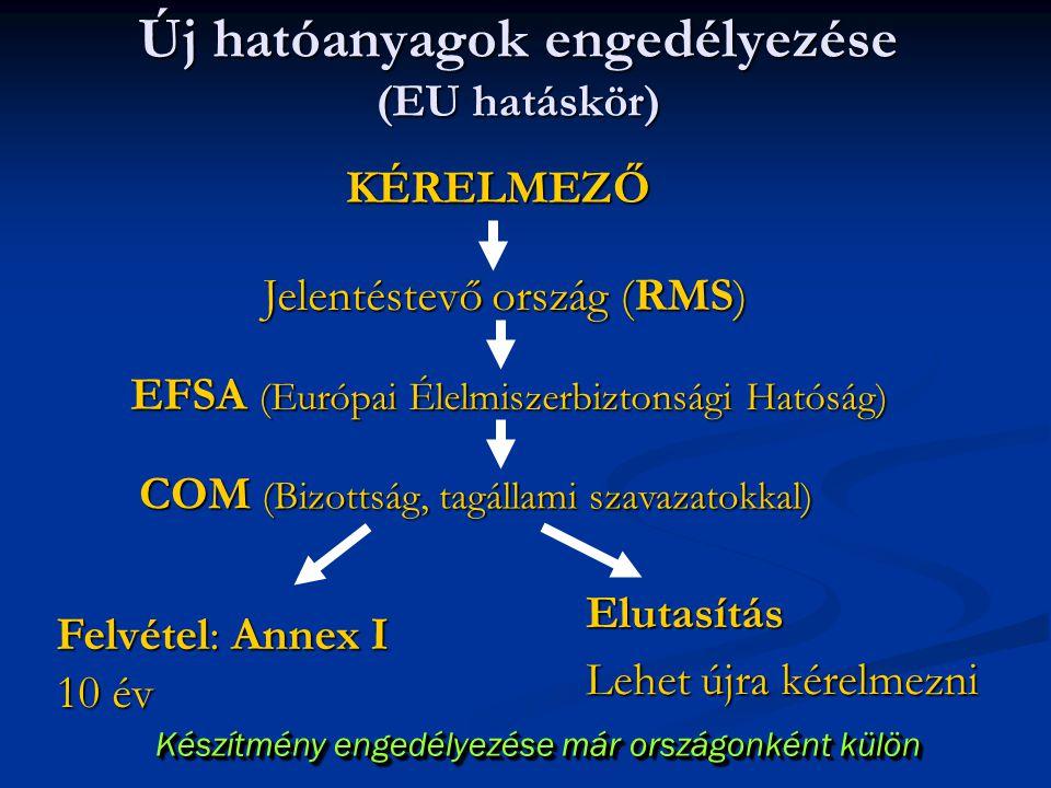 Új hatóanyagok engedélyezése (EU hatáskör) Készítmény engedélyezése már országonként külön KÉRELMEZŐ Jelentéstevő ország (RMS) EFSA (Európai Élelmisze