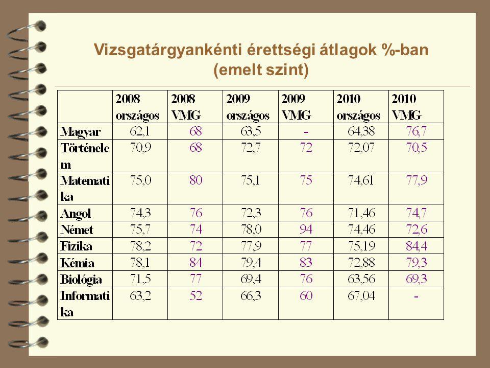 Vizsgatárgyankénti érettségi átlagok %-ban (emelt szint)