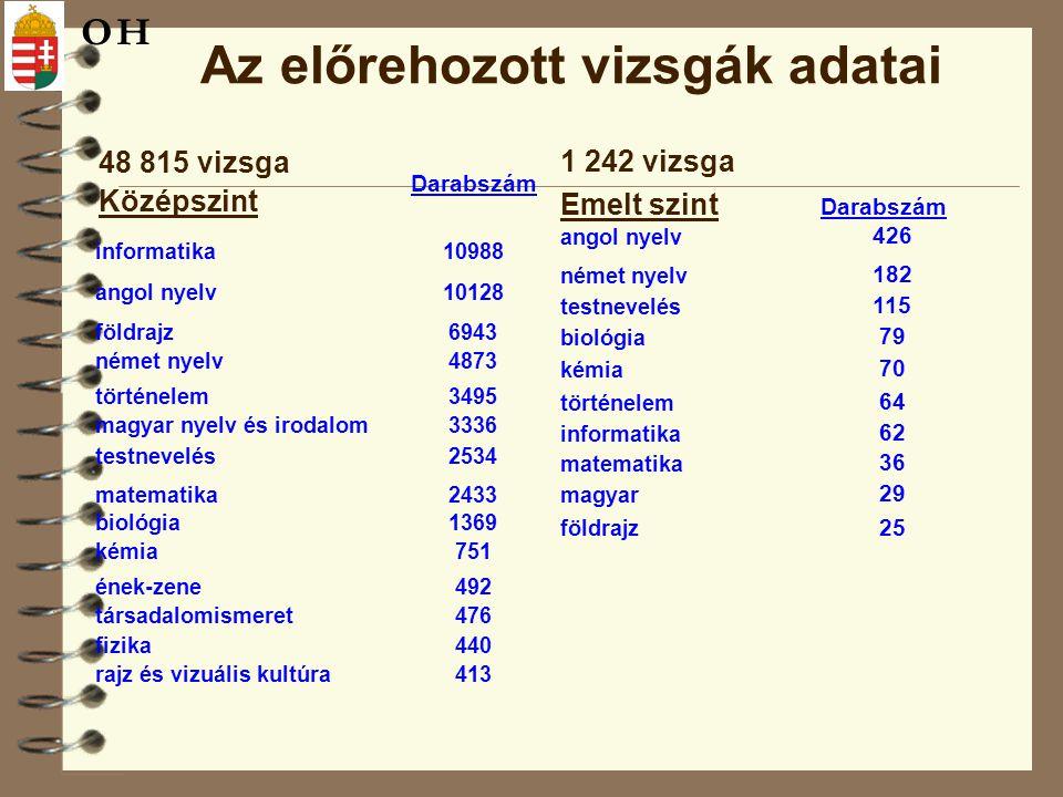 Az előrehozott vizsgák adatai 48 815 vizsga Középszint Darabszám informatika10988 angol nyelv10128 földrajz6943 német nyelv4873 történelem3495 magyar nyelv és irodalom3336 testnevelés2534 matematika2433 biológia1369 kémia751 ének-zene492 társadalomismeret476 fizika440 rajz és vizuális kultúra413 1 242 vizsga Emelt szint Darabszám angol nyelv 426 német nyelv 182 testnevelés 115 biológia 79 kémia 70 történelem 64 informatika 62 matematika 36 magyar 29 földrajz 25 OH