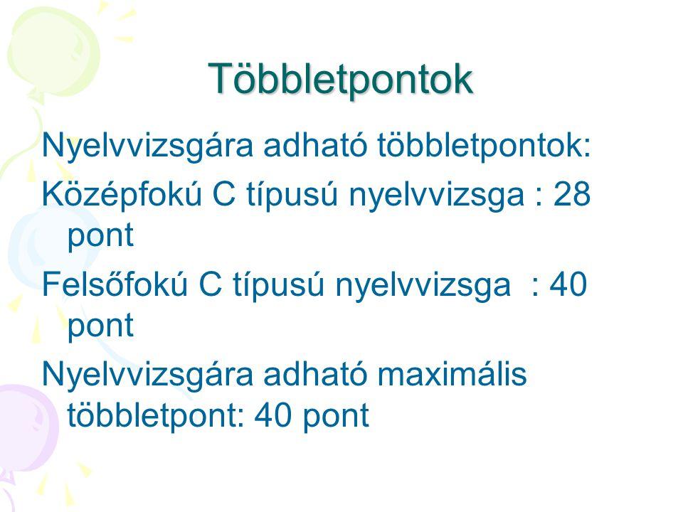 Többletpontok Nyelvvizsgára adható többletpontok: Középfokú C típusú nyelvvizsga : 28 pont Felsőfokú C típusú nyelvvizsga : 40 pont Nyelvvizsgára adható maximális többletpont: 40 pont