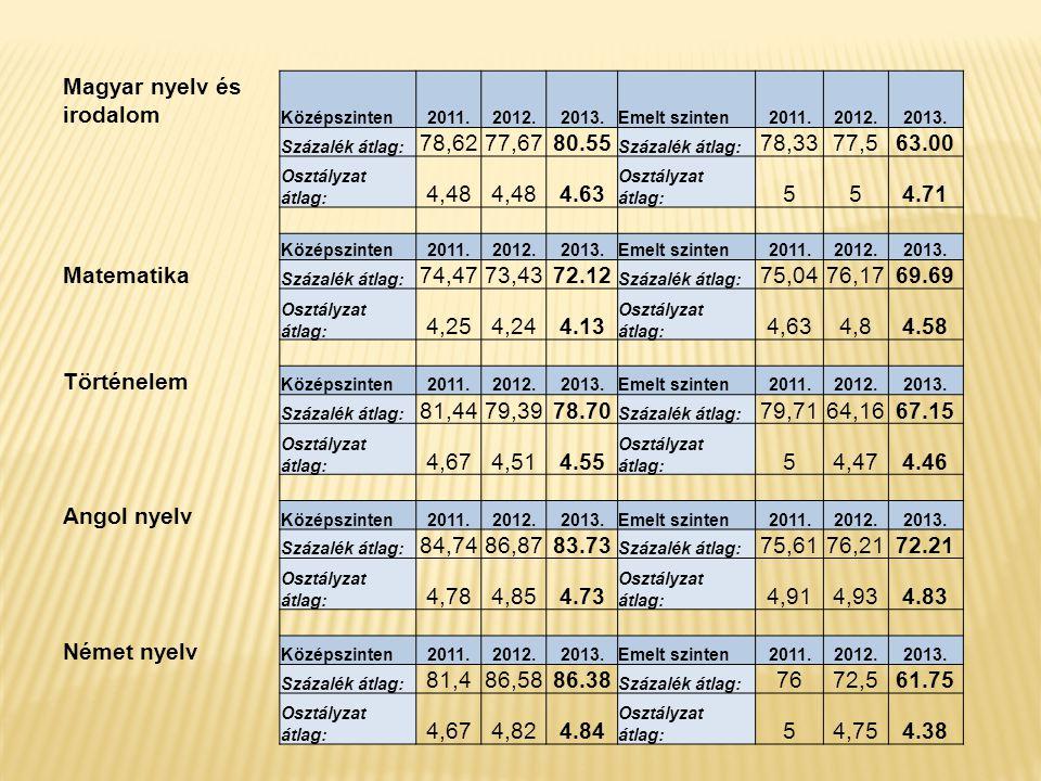 Magyar nyelv és irodalom Középszinten2011.2012.2013.Emelt szinten2011.2012.2013. Százalék átlag: 78,6277,6780.55 Százalék átlag: 78,3377,563.00 Osztál
