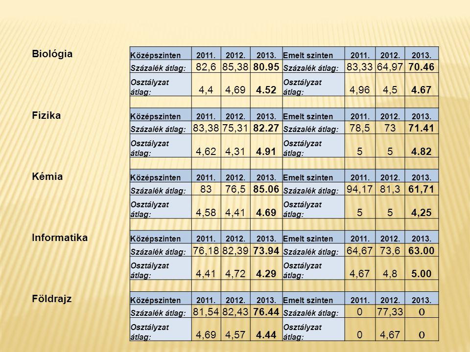 Biológia Középszinten2011.2012.2013.Emelt szinten2011.2012.2013. Százalék átlag: 82,685,3880.95 Százalék átlag: 83,3364,9770.46 Osztályzat átlag: 4,44
