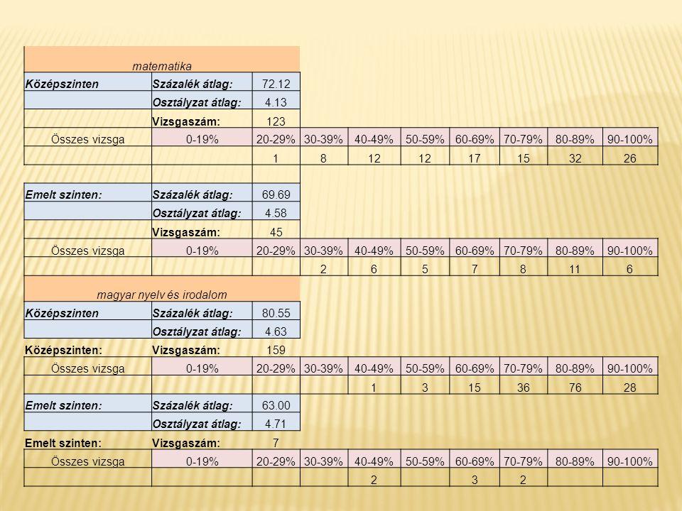 matematika KözépszintenSzázalék átlag:72.12 Osztályzat átlag:4.13 Vizsgaszám:123 Összes vizsga0-19%20-29%30-39%40-49%50-59%60-69%70-79%80-89%90-100% 1