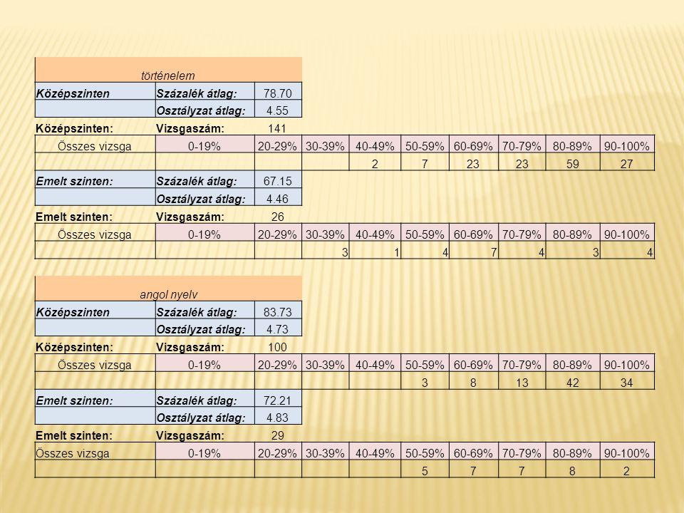 történelem KözépszintenSzázalék átlag:78.70 Osztályzat átlag:4.55 Középszinten:Vizsgaszám:141 Összes vizsga0-19%20-29%30-39%40-49%50-59%60-69%70-79%80-89%90-100% 2723 5927 Emelt szinten:Százalék átlag:67.15 Osztályzat átlag:4.46 Emelt szinten:Vizsgaszám:26 Összes vizsga0-19%20-29%30-39%40-49%50-59%60-69%70-79%80-89%90-100% 3147434 angol nyelv KözépszintenSzázalék átlag:83.73 Osztályzat átlag:4.73 Középszinten:Vizsgaszám:100 Összes vizsga0-19%20-29%30-39%40-49%50-59%60-69%70-79%80-89%90-100% 38134234 Emelt szinten:Százalék átlag:72.21 Osztályzat átlag:4.83 Emelt szinten:Vizsgaszám:29 Összes vizsga0-19%20-29%30-39%40-49%50-59%60-69%70-79%80-89%90-100% 57782