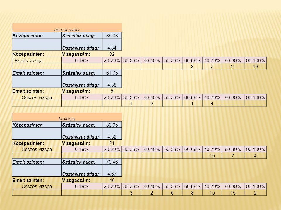 német nyelv KözépszintenSzázalék átlag:86.38 Osztályzat átlag:4.84 Középszinten:Vizsgaszám:32 Összes vizsga0-19%20-29%30-39%40-49%50-59%60-69%70-79%80