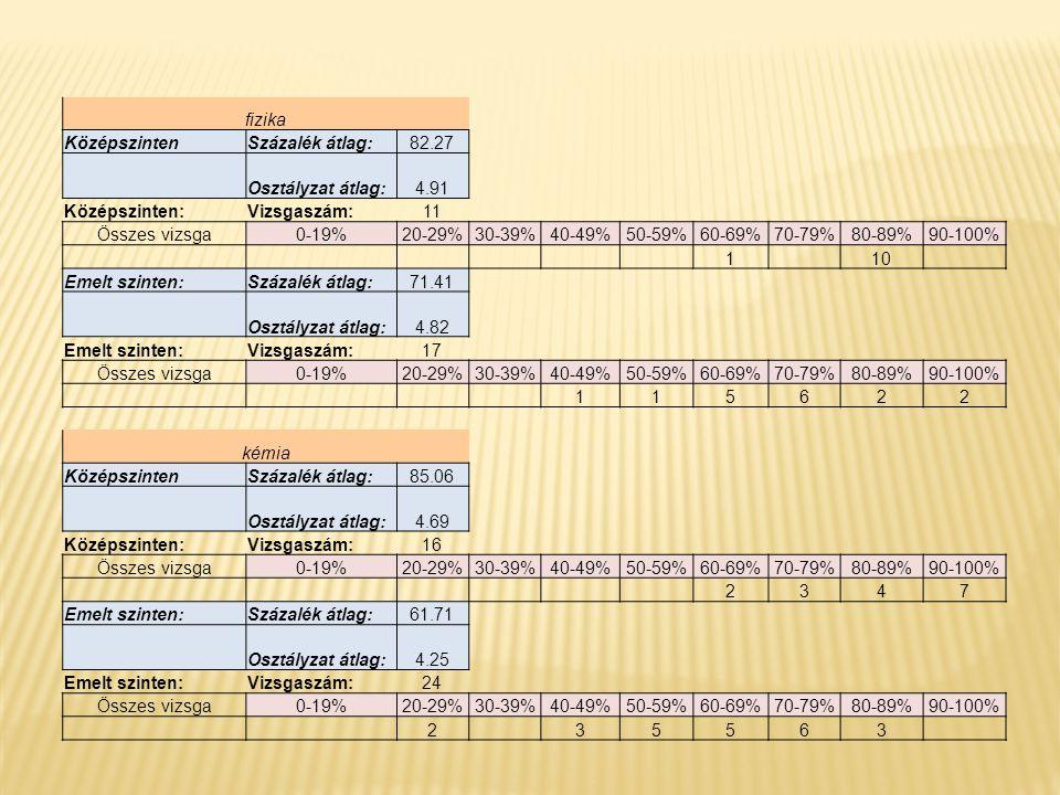 fizika KözépszintenSzázalék átlag:82.27 Osztályzat átlag:4.91 Középszinten:Vizsgaszám:11 Összes vizsga0-19%20-29%30-39%40-49%50-59%60-69%70-79%80-89%9