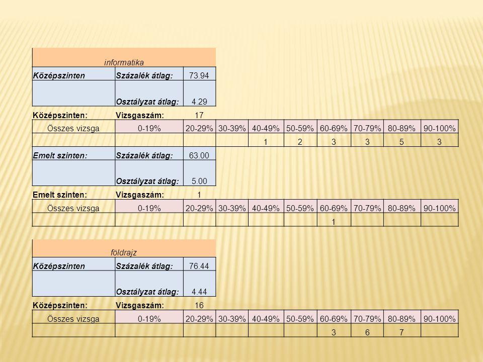 informatika KözépszintenSzázalék átlag:73.94 Osztályzat átlag:4.29 Középszinten:Vizsgaszám:17 Összes vizsga0-19%20-29%30-39%40-49%50-59%60-69%70-79%80-89%90-100% 123353 Emelt szinten:Százalék átlag:63.00 Osztályzat átlag:5.00 Emelt szinten:Vizsgaszám:1 Összes vizsga0-19%20-29%30-39%40-49%50-59%60-69%70-79%80-89%90-100% 1 földrajz KözépszintenSzázalék átlag:76.44 Osztályzat átlag:4.44 Középszinten:Vizsgaszám:16 Összes vizsga0-19%20-29%30-39%40-49%50-59%60-69%70-79%80-89%90-100% 367