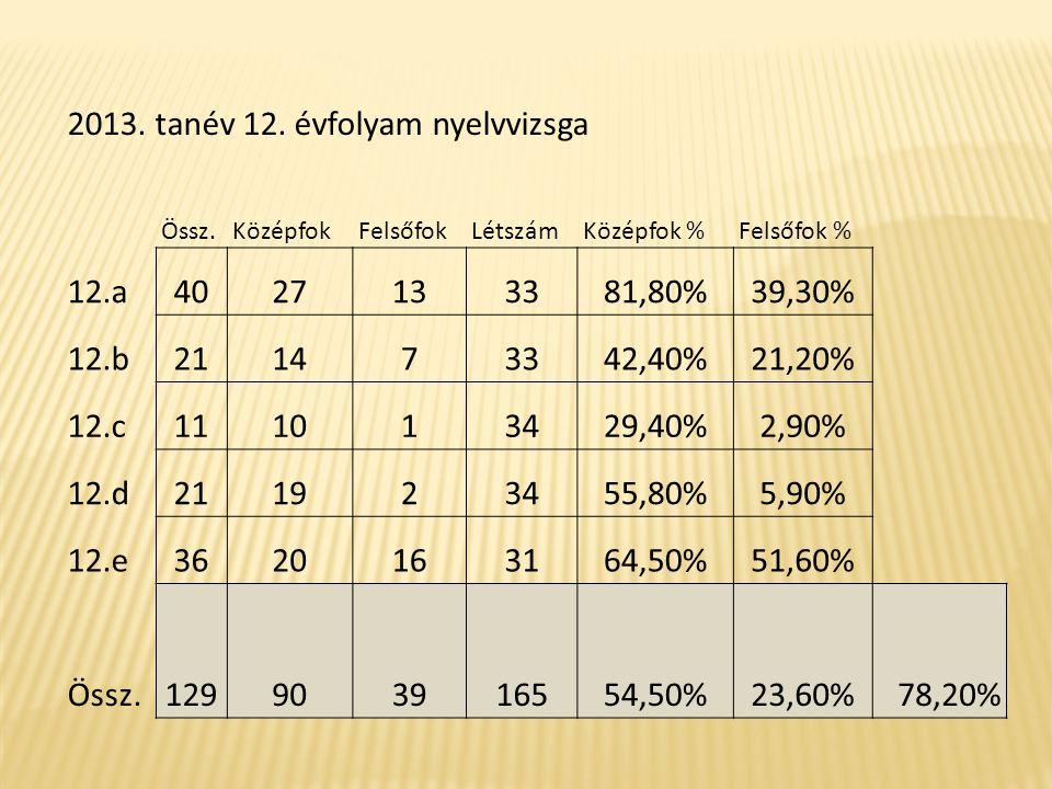 2013. tanév 12. évfolyam nyelvvizsga Össz.KözépfokFelsőfokLétszámKözépfok %Felsőfok % 12.a4027133381,80%39,30% 12.b211473342,40%21,20% 12.c111013429,4