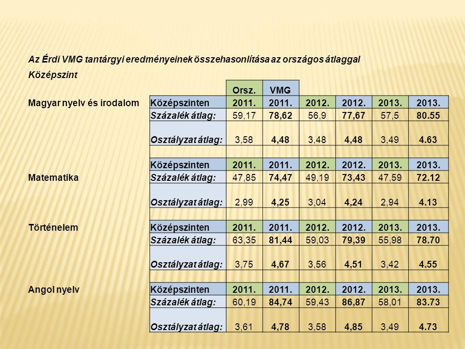 Az Érdi VMG tantárgyi eredményeinek összehasonlítása az országos átlaggal Középszint Orsz.VMG Magyar nyelv és irodalomKözépszinten2011. 2012. 2013. Sz