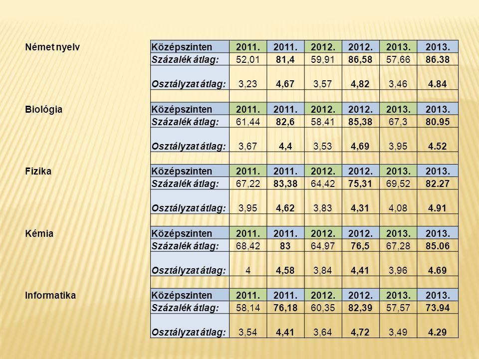 Német nyelvKözépszinten2011. 2012. 2013. Százalék átlag:52,0181,459,9186,5857,6686.38 Osztályzat átlag:3,234,673,574,823,464.84 BiológiaKözépszinten20