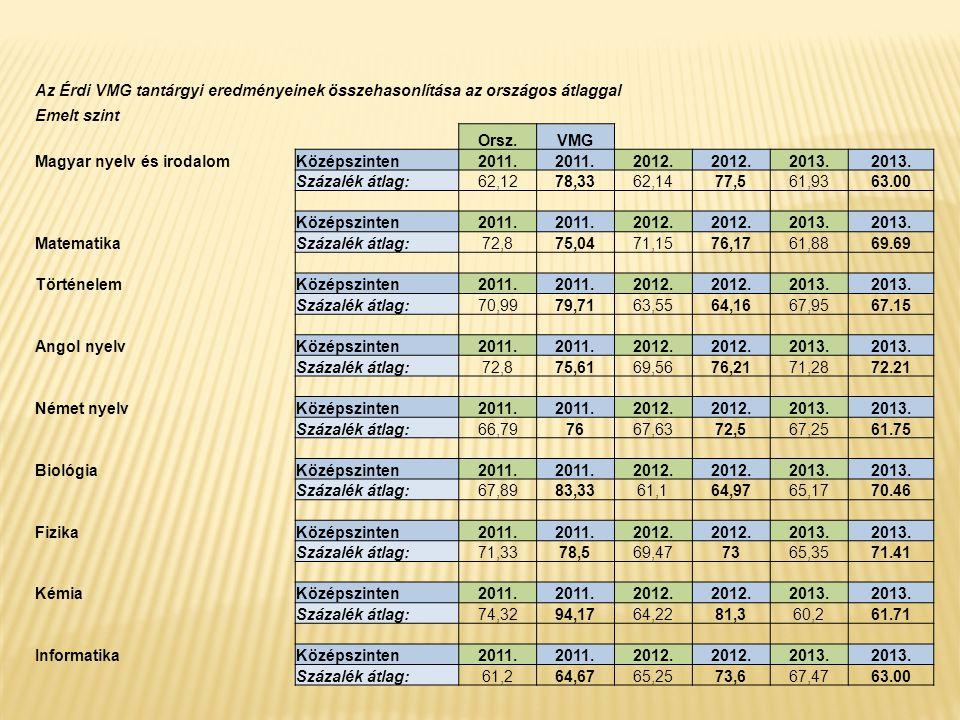 Az Érdi VMG tantárgyi eredményeinek összehasonlítása az országos átlaggal Emelt szint Orsz.VMG Magyar nyelv és irodalomKözépszinten2011. 2012. 2013. S