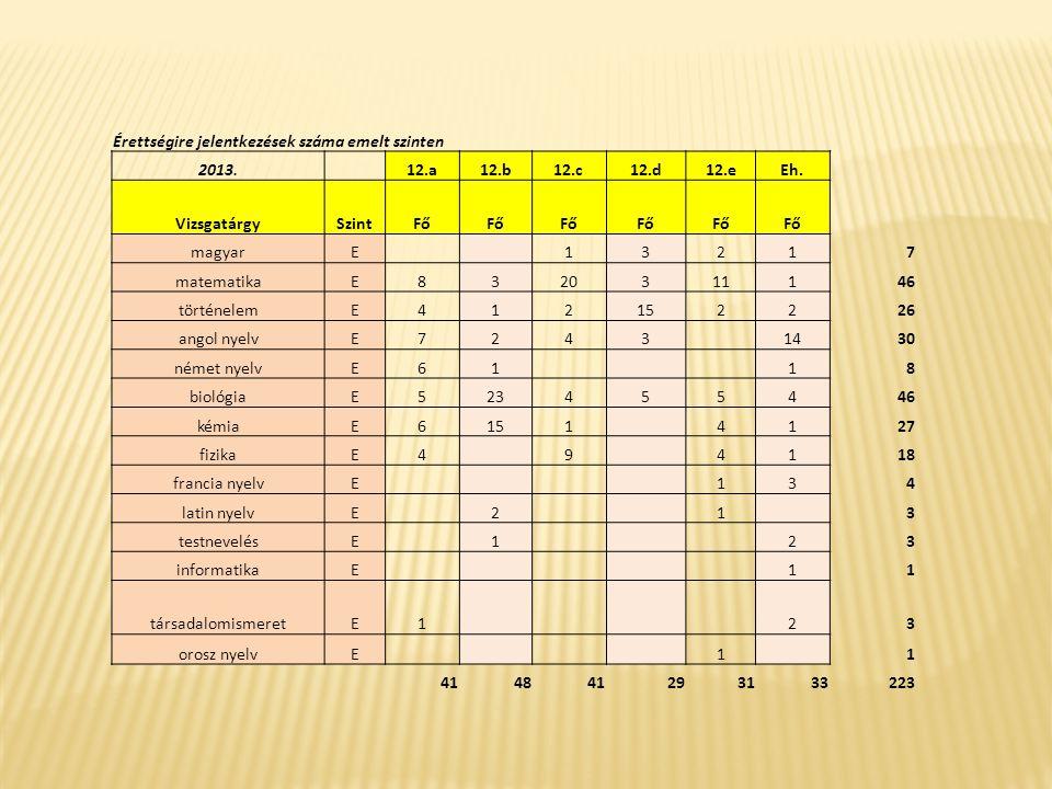 matematika KözépszintenSzázalék átlag:72.12 Osztályzat átlag:4.13 Vizsgaszám:123 Összes vizsga0-19%20-29%30-39%40-49%50-59%60-69%70-79%80-89%90-100% 1812 17153226 Emelt szinten:Százalék átlag:69.69 Osztályzat átlag:4.58 Vizsgaszám:45 Összes vizsga0-19%20-29%30-39%40-49%50-59%60-69%70-79%80-89%90-100% 26578116 magyar nyelv és irodalom KözépszintenSzázalék átlag:80.55 Osztályzat átlag:4.63 Középszinten:Vizsgaszám:159 Összes vizsga0-19%20-29%30-39%40-49%50-59%60-69%70-79%80-89%90-100% 1315367628 Emelt szinten:Százalék átlag:63.00 Osztályzat átlag:4.71 Emelt szinten:Vizsgaszám:7 Összes vizsga0-19%20-29%30-39%40-49%50-59%60-69%70-79%80-89%90-100% 2 32